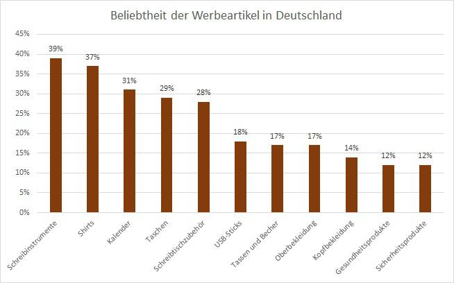 Werbeartikel in Deutschland